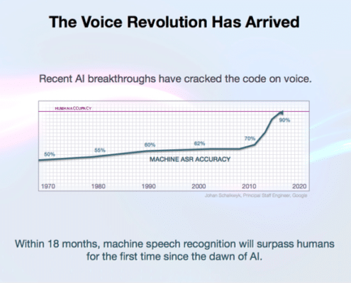 voice searches sinds de opkomst van artificial intelligence