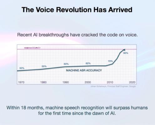 voice searches sinds de opkomst van artificial intelligence